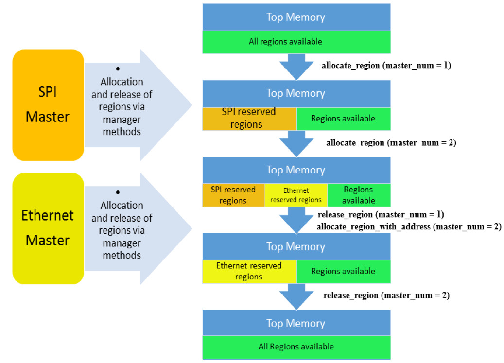 Figure 3 Interaction of masters with the manager when reserving/releasing regions