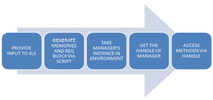 Figure 4 Steps of integration
