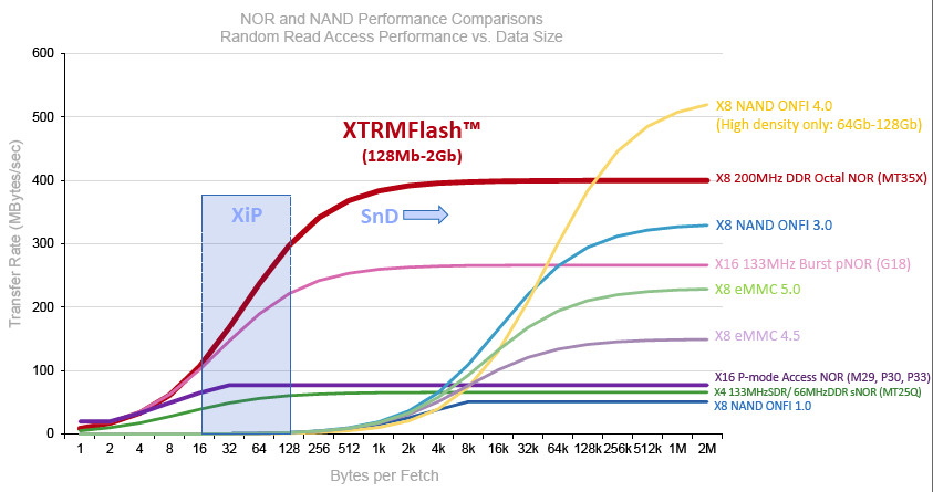 """Micron's XTRMFlash NOR technology can achieve sustained read speeds of up to 400 Mbps while maintaining XIP performance critical for """"instant-on"""" automotive applications."""