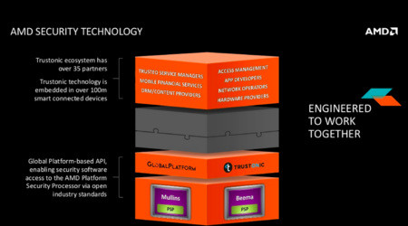 Figure 1 | AMD's platform security processor portfolio (PSP) is based on ARM Cortex-A5-based Trusted Execution Environment IP licensed from industry group Trustonic, providing standard APIs for interoperable, secure designs.