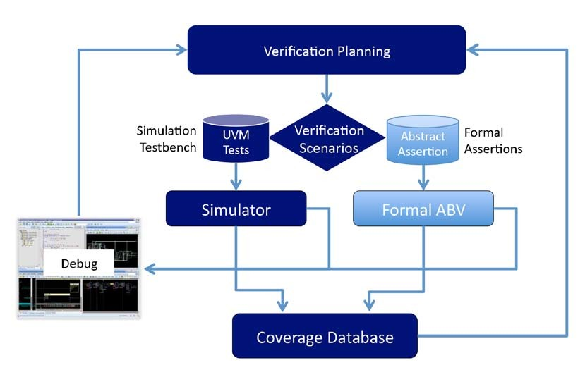 [Figure 1 | A combined simulation and formal verification flow would include simulation for analysis and an impression of how the design will behave and perform.]