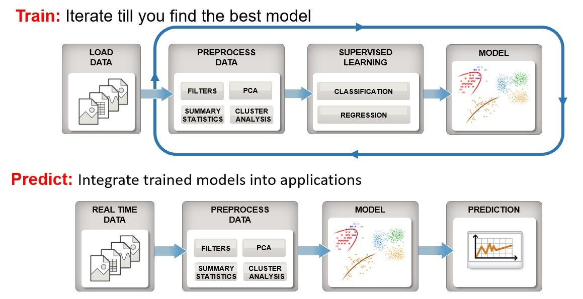 [Figure 1 | An overview of the machine learning workflow for both the training path and the prediction path used for real-time analytics.]