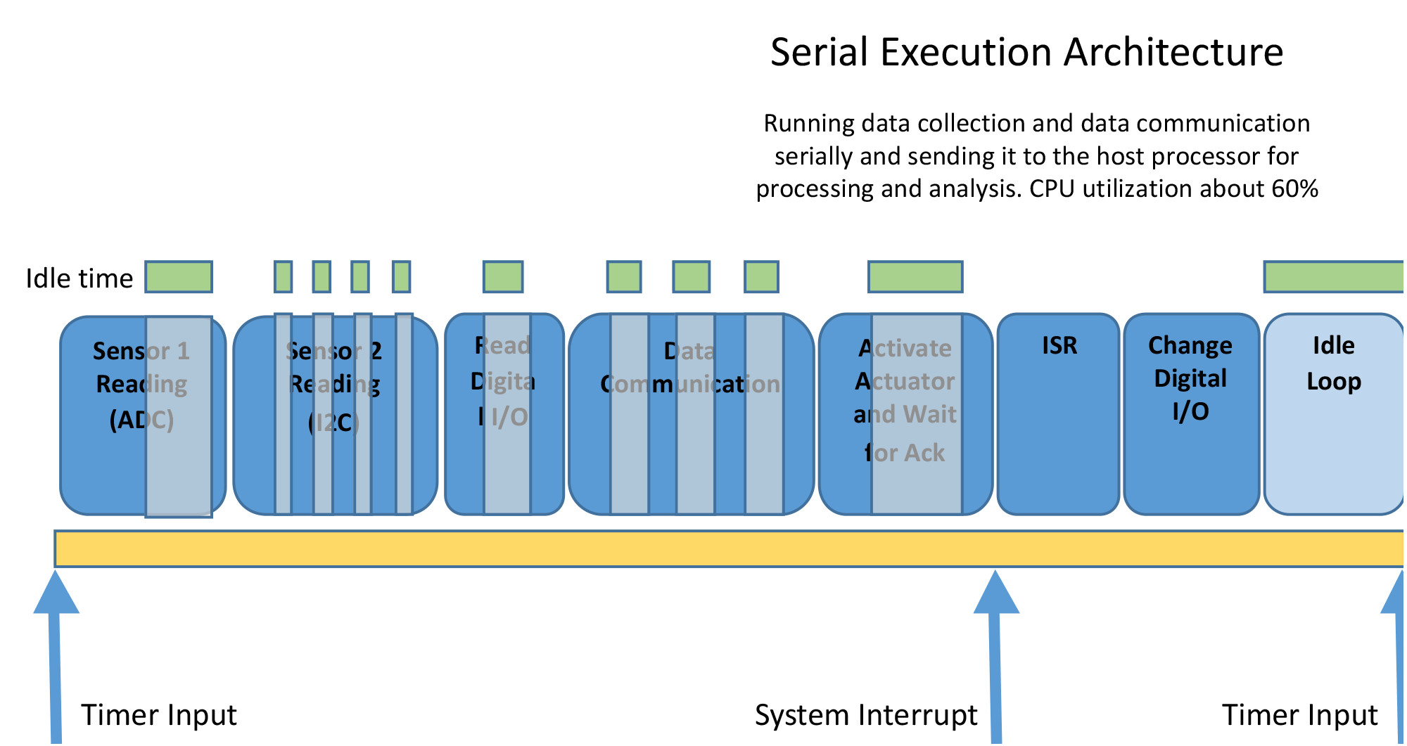 1. Timing for a general embedded control system.