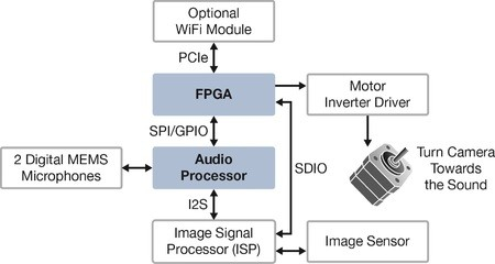 An image sensor, image signal processor (ISP), audio processor, and FPGA form the basis for intelligent surveillance cameras capable of steering towards sound sources.