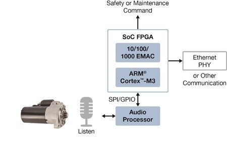 Audio processors and FPGAs can also be combined in predictive maintenance applications.
