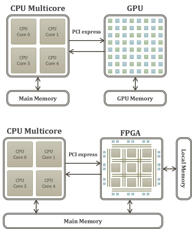 Example of heterogeneous computing architectures