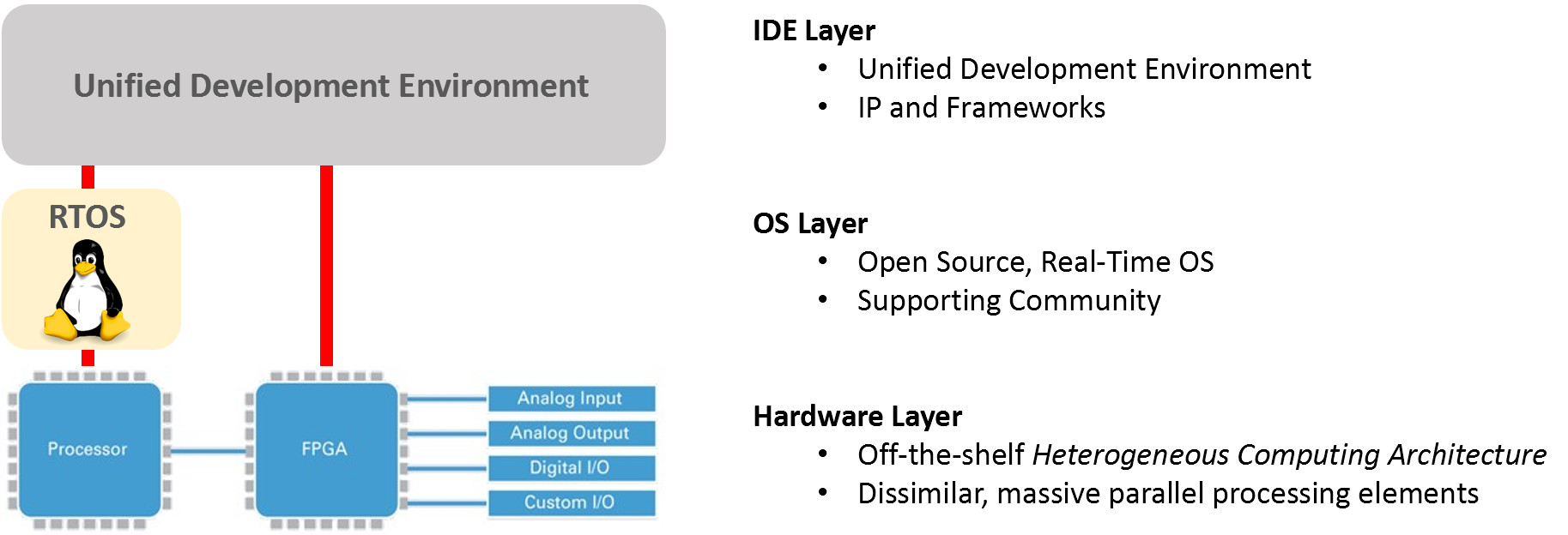 Example of a IIoT Linux-based embedded platform