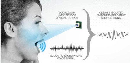 [Figure 2 | Facial skin vibrates at the same frequency as a person's voice. Using a multi-sensor approach, a noisy audio signal can sampled by an acoustic mic while an HMC sensor measures facial skin vibrations created by the speaker at nanometer resolution.]