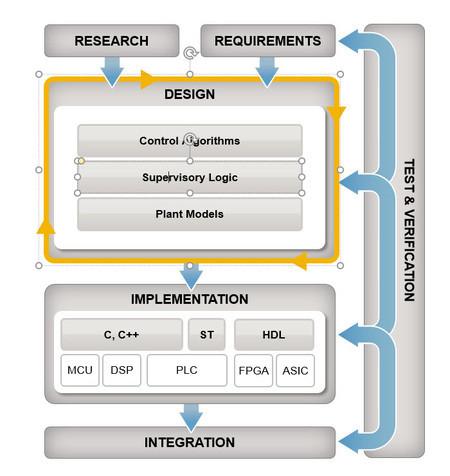 Integrating predictive models