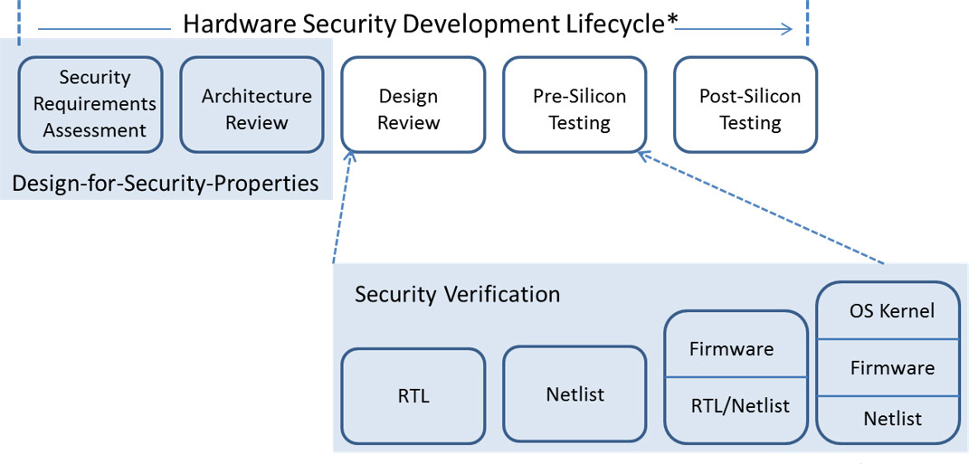 A DFS methodology encompasses verifying security at every stage of the hardware design lifecycle2