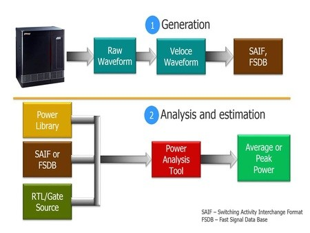 1. Traditional power analysis comprises of a file-based flow being carried out in two steps.