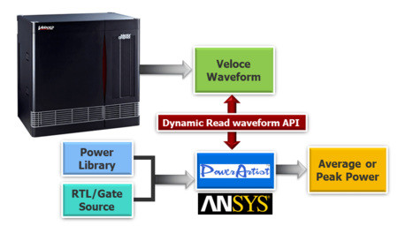 2. Mentor's Veloce emulator delivers accurate gate-level power analysis by integrating Dynamic Read Waveform APIs with power analysis tools.