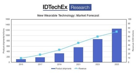 New Wearable Technology Market Forecast