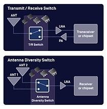 RF (Radio Frequency) and microwave switches are used to route high frequency signals through transmission paths.