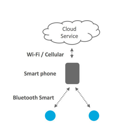 Figure 1 | Contemporary Bluetooth Smart devices require a gateway, such as a smartphone, to connect to the Internet.