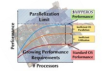 HIPPEROS drives a low power image processing application on a Sundance board with a Xilinx Zynq Ultrascale 7000 chip, using the RTOS hardware acceleration capabilities coupled with the FPGA to achieve video frame rates up to 20 times faster than using the CPU only.