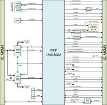 NXP i.MX 8QM SoC_Block Diagram