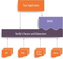 INVIO is integrated with the Verific parser platforms.