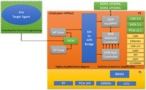 ASSET ScanWorks PFx programming and test tools for UltraScale Plus systems