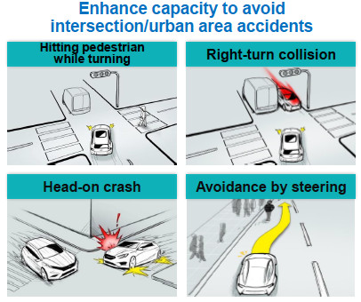 Figure 2. Subaru?s EyeSight Advanced Driver Assistance System (ADAS) uses stereo vision to help motorists avoid collisions, pedestrians, and other road hazards.