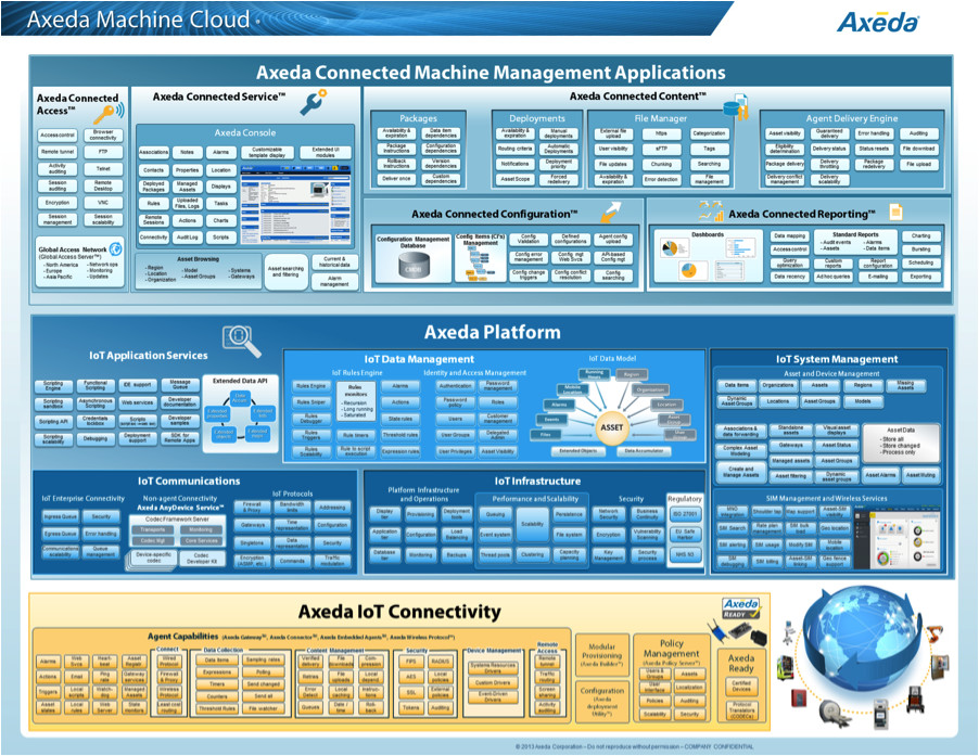 The Axeda Machine Cloud extends the manageability of Wind River's Intelligent Device Platform into the cloud.