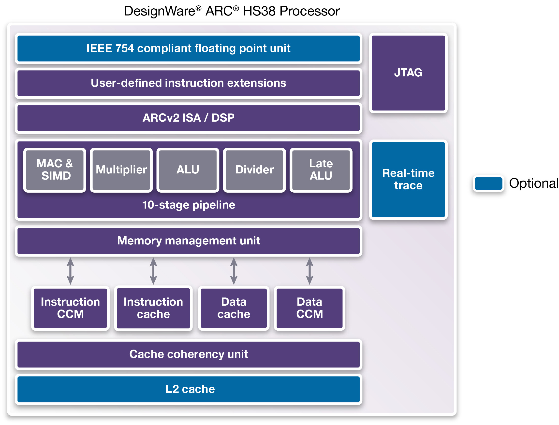 DesignWare ARC HS38 processor IP core