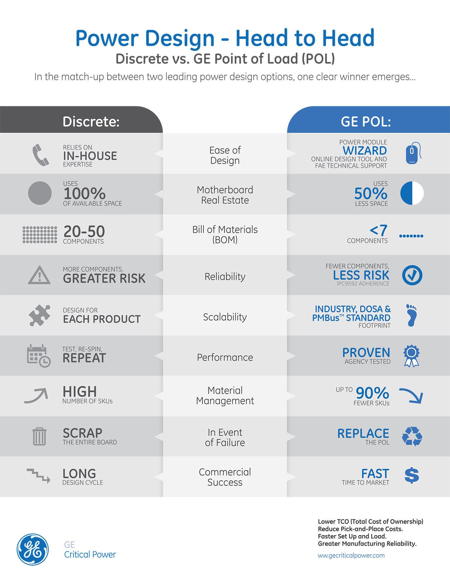 Power Design Head to Head: Discrete vs GE Point of Load (POL) modules