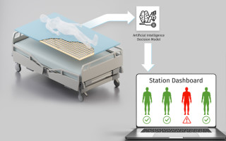 InnovationLab and Bitquadrat Demonstrate Smart Mattress Cover for Real-Time Patient Monitoring