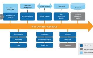 RTI at Digital embedded world 2021