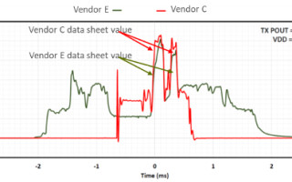 Beyond the Data Sheet: Using Benchmark Testing to Calculate Battery Life