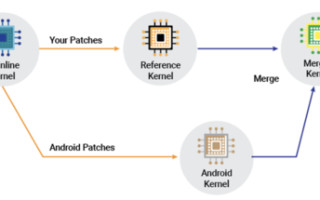 Best Practices of Porting Android OS to Embedded Platforms