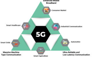 How 5G Technology is Driving the Digital Transformation