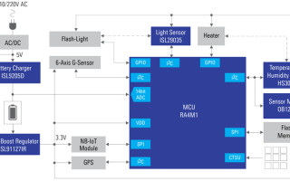 (Image courtesy of Renesas)