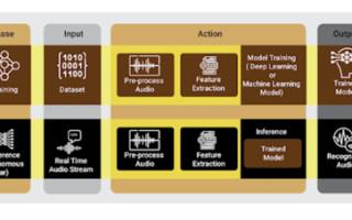 Data processing & ML model training