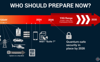 Is the World Ready for Quantum Computing?