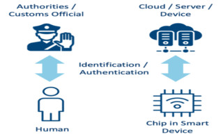 Why Deception is the Achilles' Heel of IoT