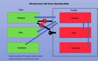 Security in Short-Range Wireless Solutions and Mesh Networks