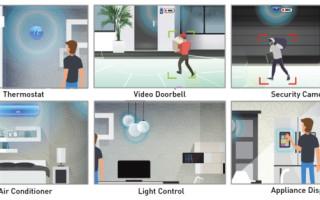 How 24GHz RADAR Sensors Are Transforming the Future of Smart Homes