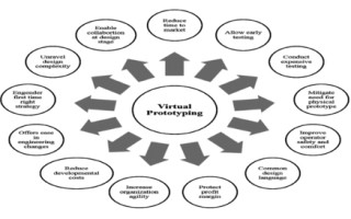 Virtual Prototyping Platform for Architecture Exploration and Functional Safety Analysis