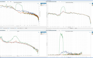 Audio Precision - Rub and Buzz Examples - APx500 Measurement Software Version 6