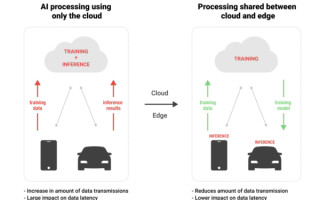 Edge AI is Overtaking Cloud Computing for Deep Learning Applications
