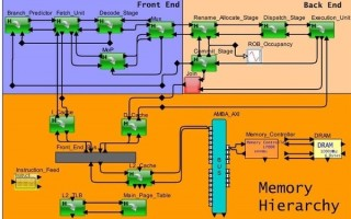 Hybrid Innovations for Processor Architecture Exploration