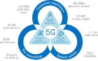 PCB Materials and Design Requirements for 5G Products