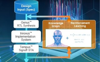 Cadence Design Tool Implements ML for More Effective Digital IC Design