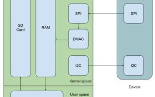 Embedded Linux Debugging Made Easier