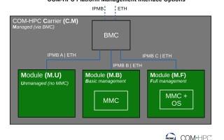 New Framework of Platform Management Features for COM-HPC Based Edge Computing Designs