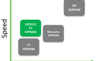 New I2C Serial EEPROM Introduces 3.4MHz High-Speed Mode Operation, Software Write-Protection, and Factory Programmed Serial Numbers
