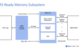Rambus Advances AI/ML Performance with 8.4 Gbps HBM3-Ready Memory Subsystem