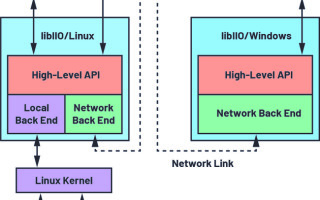 Open-Source, Reusable Software Stack Enables Real-Time Processing and Algorithm Development for CbM