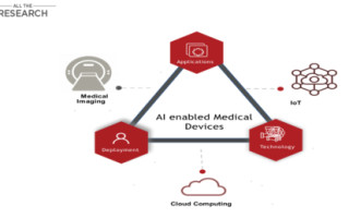 The AI-Based Medical Device Industry Evolves Due to the Integration of Various Advanced Technologies